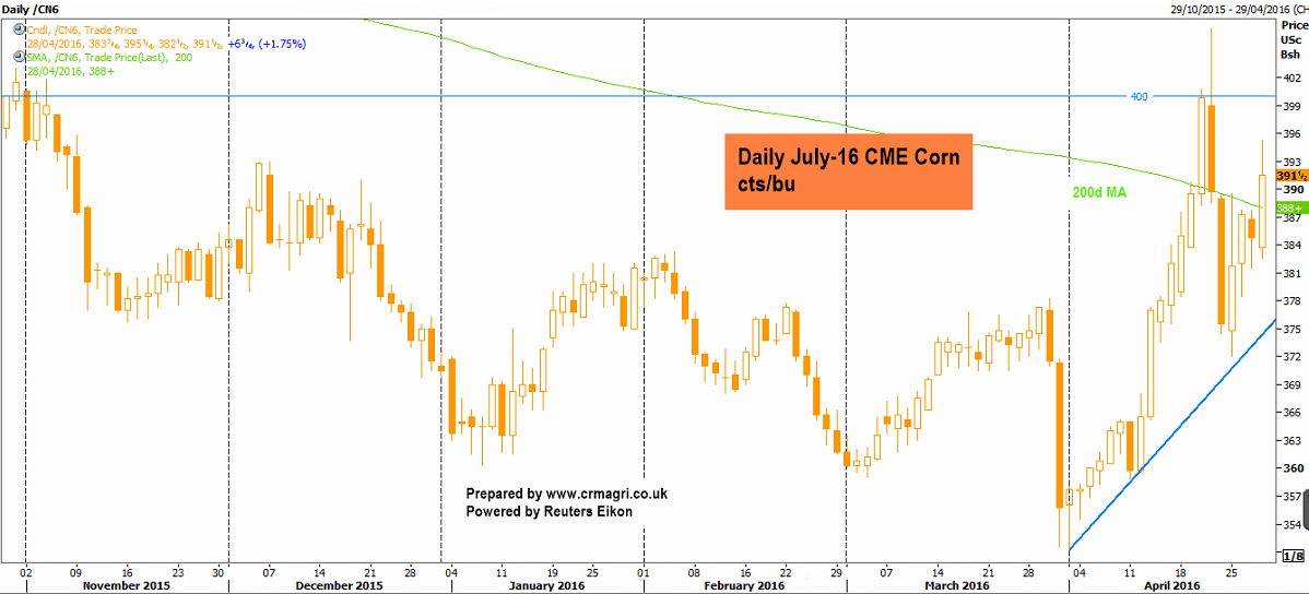 Demand driving grain prices higher today – CRM AgriCommodities
