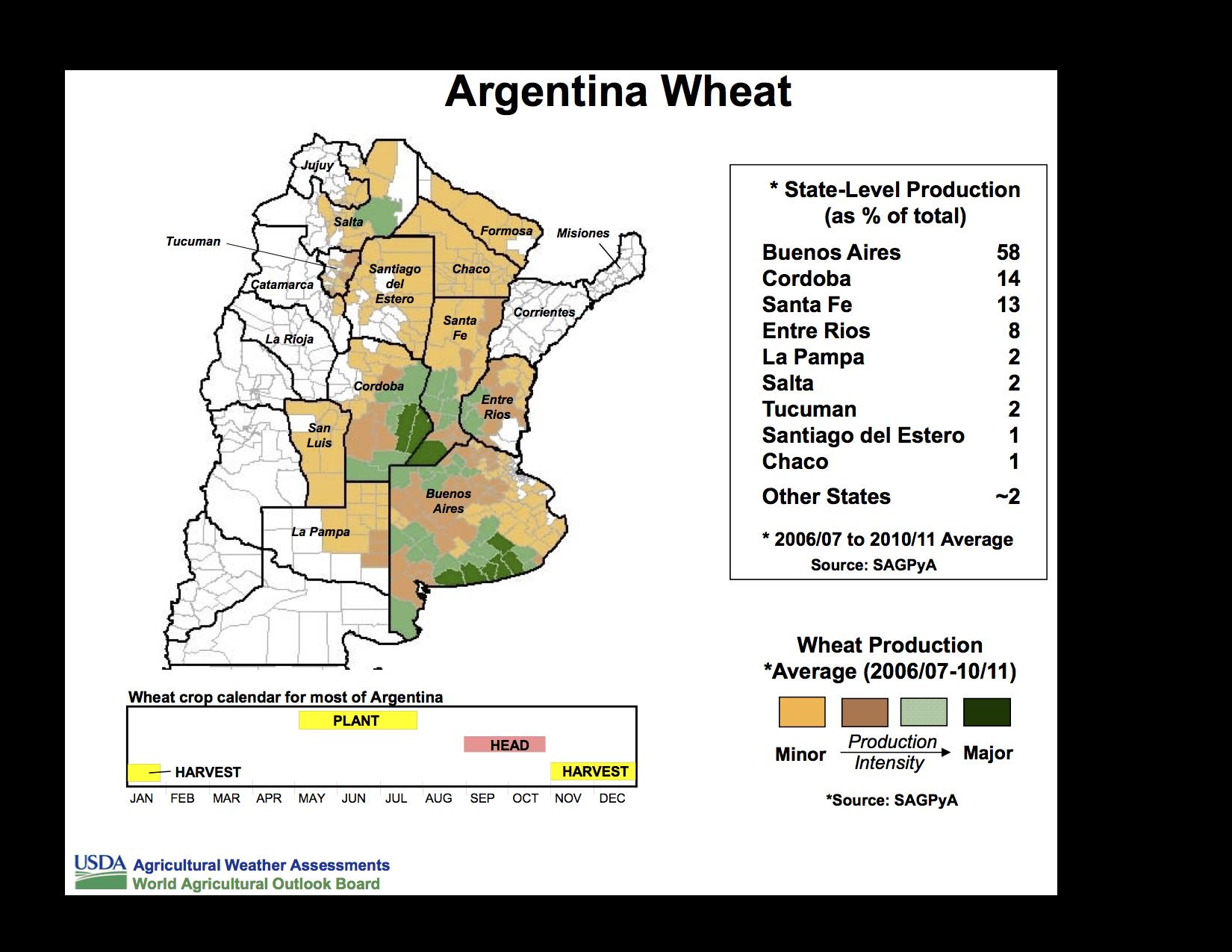 Argentina Wheat
